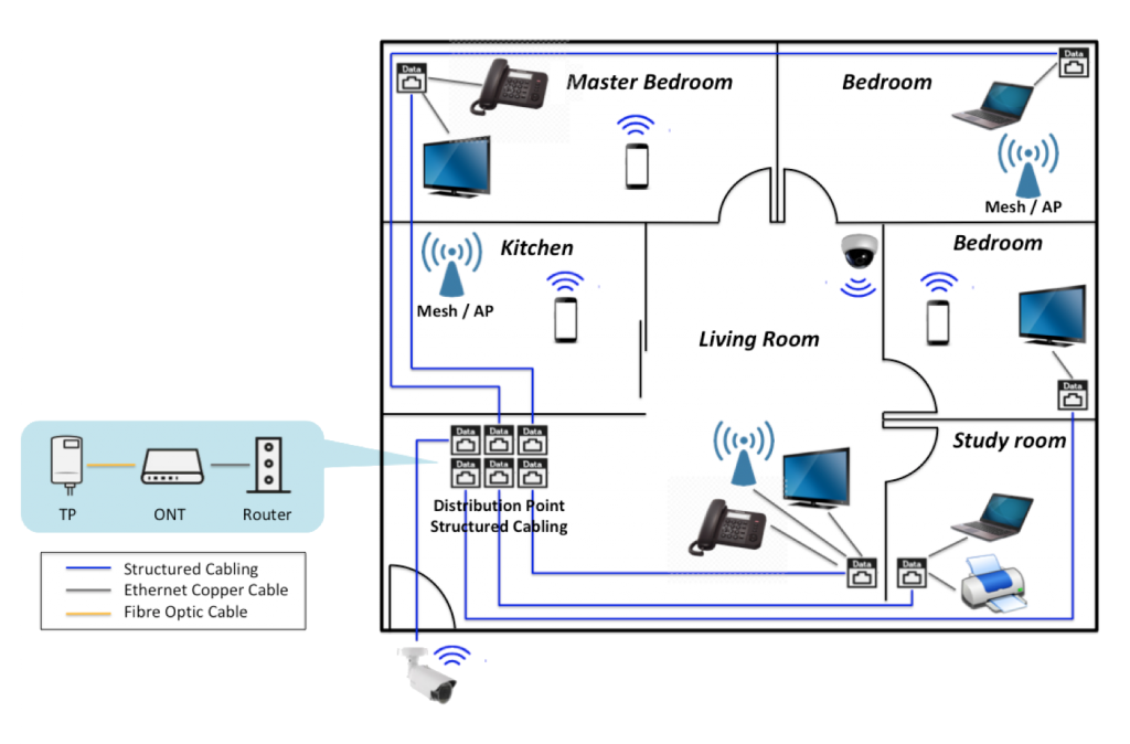Pump IT Solution Home Network